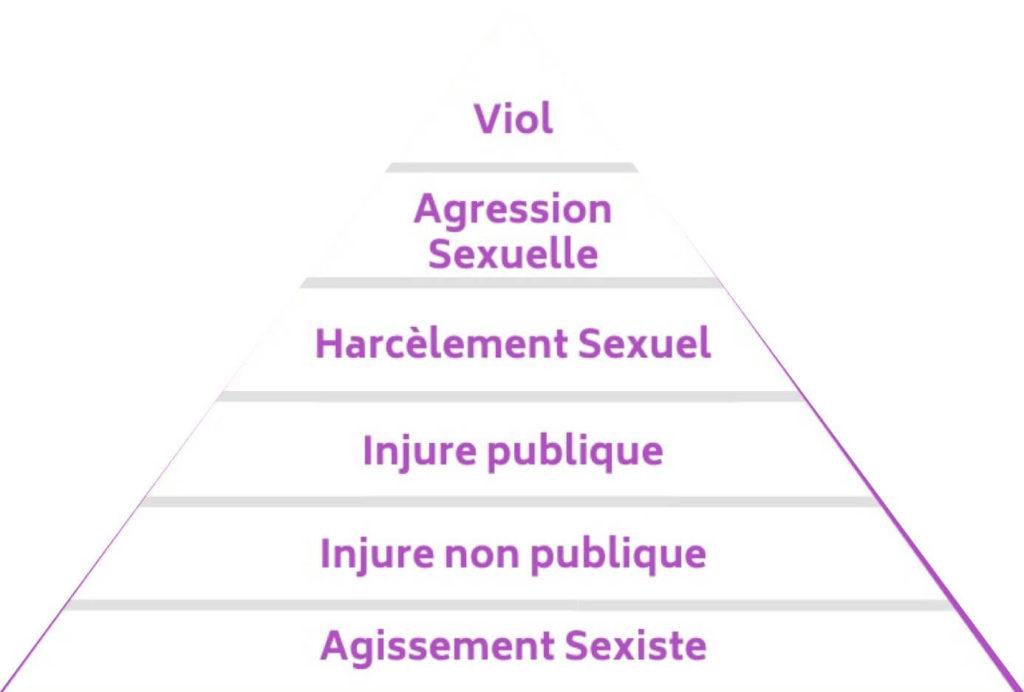 Pyramide des violences, de la base vers la pointe : agissement sexiste, injure non publique, injure publique, harcèlement sexuel, agression sexuelle, viol